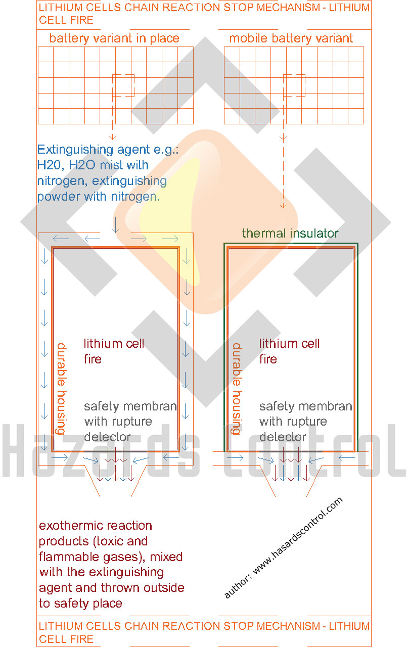 lithium-cells-chain-reaction-stop-mechanism (ocena zagrożenia wybuchem baterii litowych, aby uzyskać ograniczenie awarii w baterii litowej do jednego ogniwa powoduje zmniejszenie ryzyka wybuchu i pożaru, obecnie to jedno z głównych wyzwań inżynierii pożarowej)